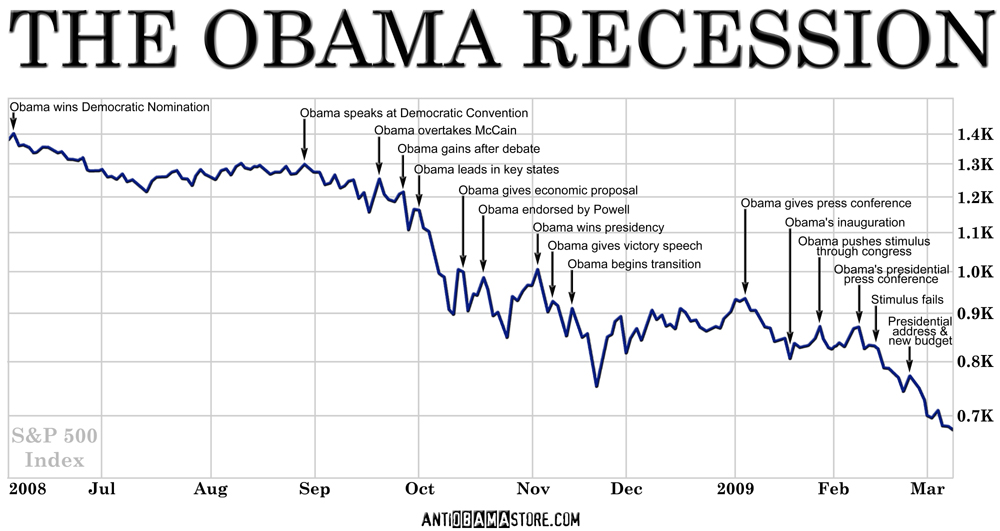 Global recession in the united states