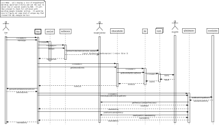 Sequence Diagram for List Mode